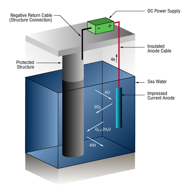 Impressed Current Cathodic Protection System Diagram